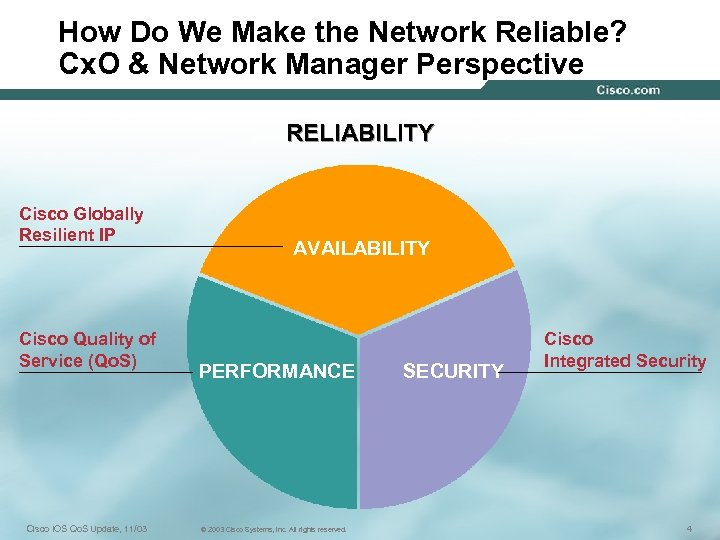 How Do We Make the Network Reliable? Cx. O & Network Manager Perspective RELIABILITY