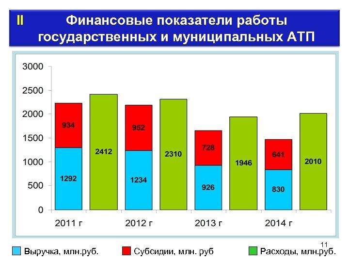 II Финансовые показатели работы государственных и муниципальных АТП Выручка, млн. руб. Субсидии, млн.