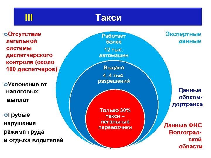 III Такси Отсутствие легальной системы диспетчерского контроля (около 100 диспетчеров) Уклонение от Работает более