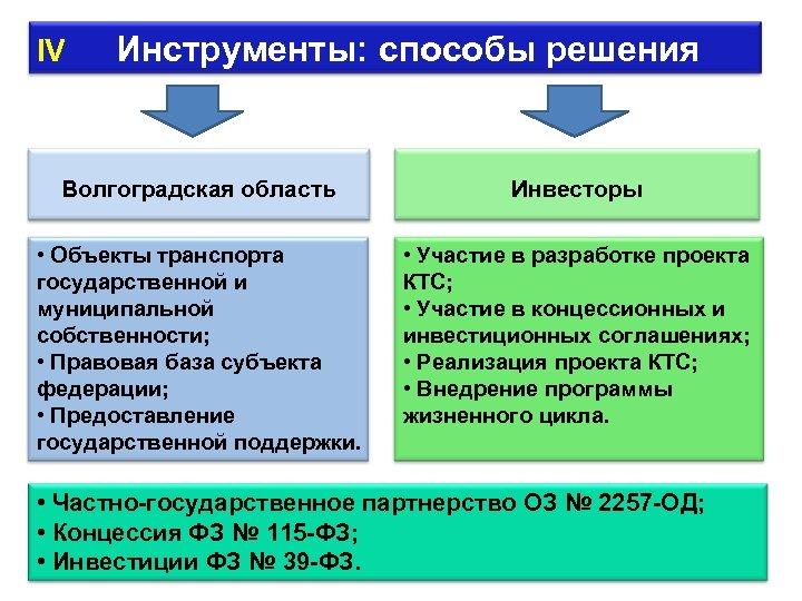 IV Инструменты: способы решения Волгоградская область • Объекты транспорта государственной и муниципальной собственности; •
