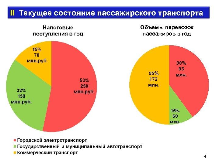 II Текущее состояние пассажирского транспорта Объемы перевозок пассажиров в год 55% 172 млн. 30%