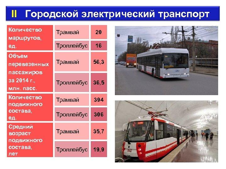 II Городской электрический транспорт Количество маршрутов, ед. Объем перевезенных пассажиров за 2014 г.