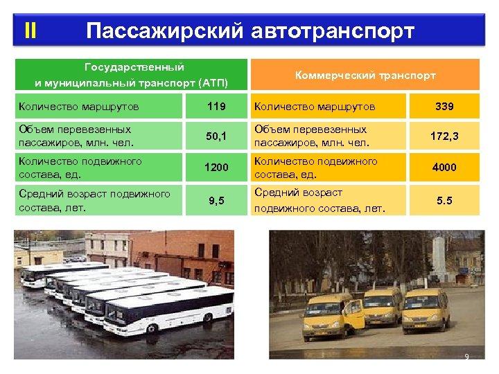 II Пассажирский автотранспорт Государственный и муниципальный транспорт (АТП) Коммерческий транспорт Количество маршрутов 119