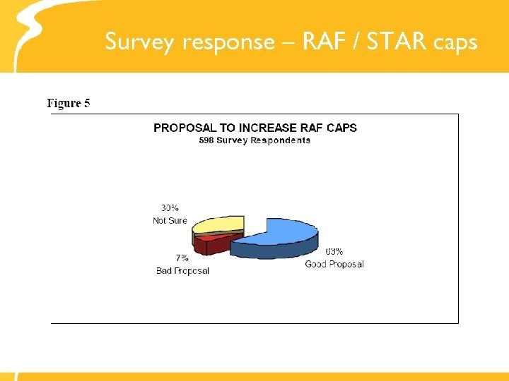Survey response – RAF / STAR caps