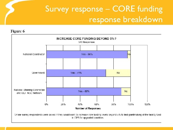 Survey response – CORE funding response breakdown