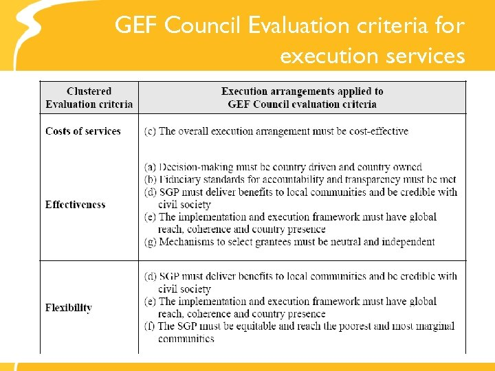 GEF Council Evaluation criteria for execution services