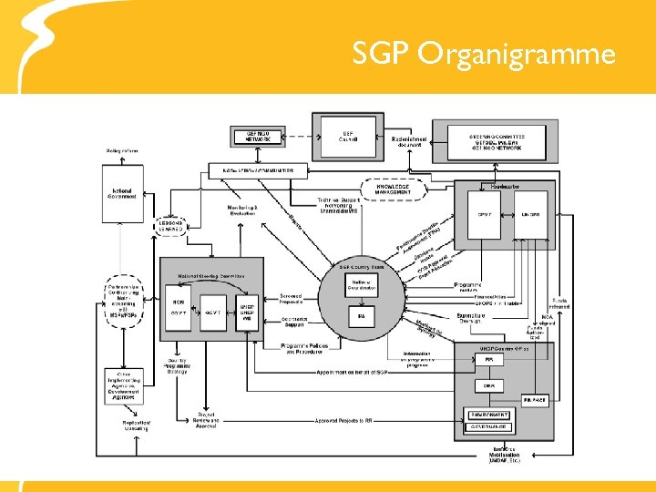 SGP Organigramme