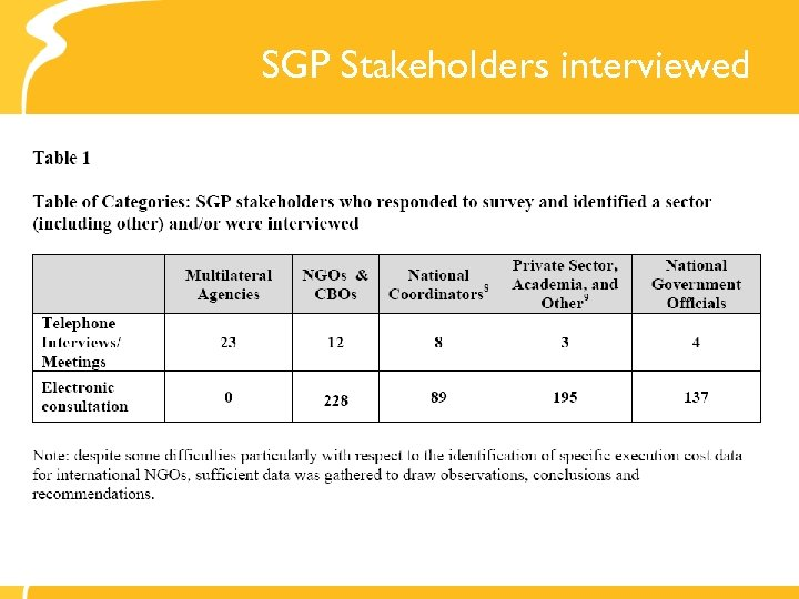 SGP Stakeholders interviewed