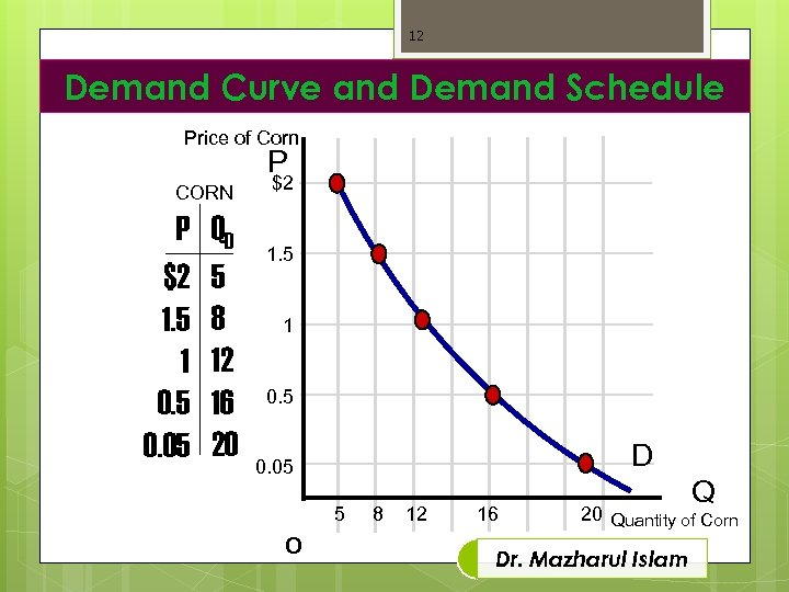 12 Demand Curve and Demand Schedule Price of Corn P CORN P $2 1.