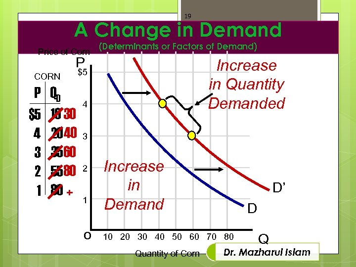 19 A Change in Demand Price of Corn (Determinants or Factors of Demand) P