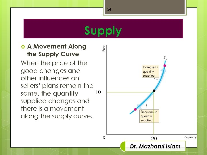 24 Supply A Movement Along the Supply Curve When the price of the good