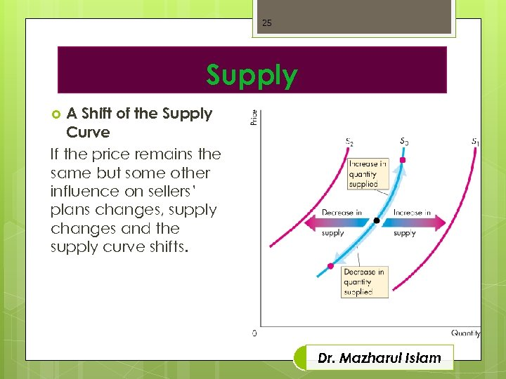 25 Supply A Shift of the Supply Curve If the price remains the same