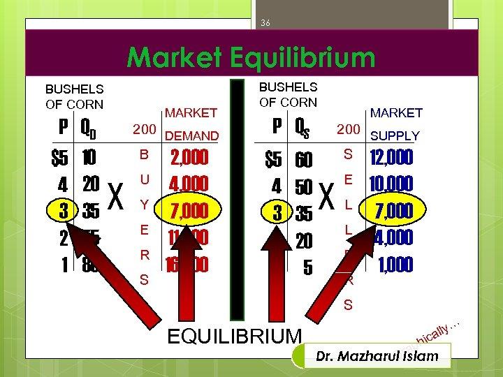 36 Market Equilibrium BUSHELS OF CORN P $5 4 3 2 1 QD 10