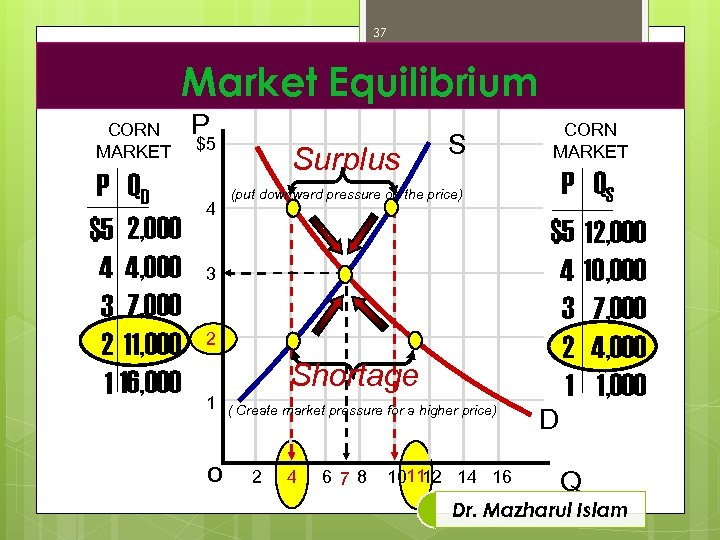 37 Market Equilibrium CORN MARKET P QD $5 2, 000 4 4, 000 3