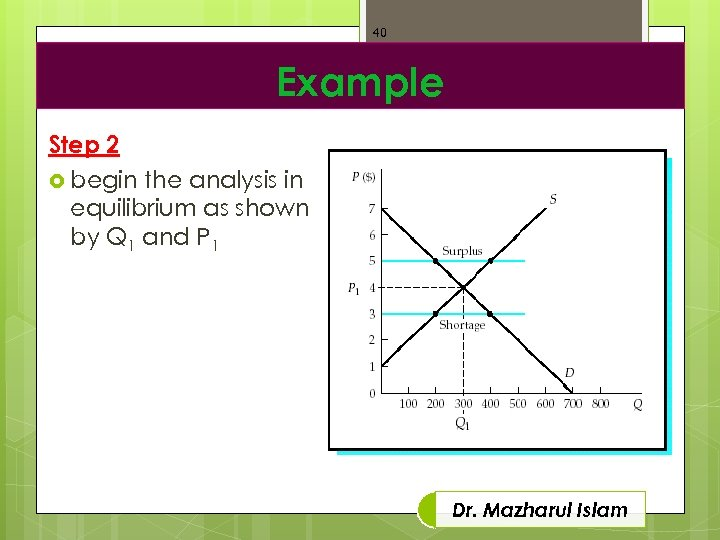 40 Example Step 2 begin the analysis in equilibrium as shown by Q 1