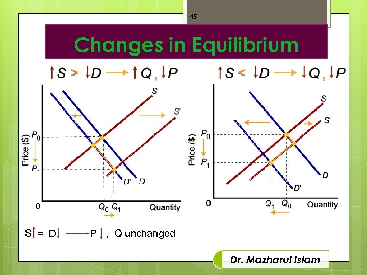 45 Changes in Equilibrium S = D P , Q unchanged Dr. Mazharul Islam