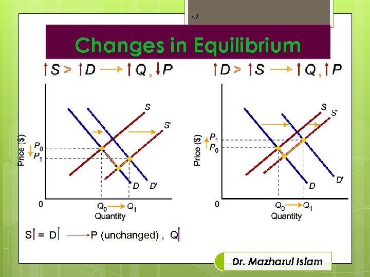 47 Changes in Equilibrium S = D P (unchanged) , Q Dr. Mazharul Islam