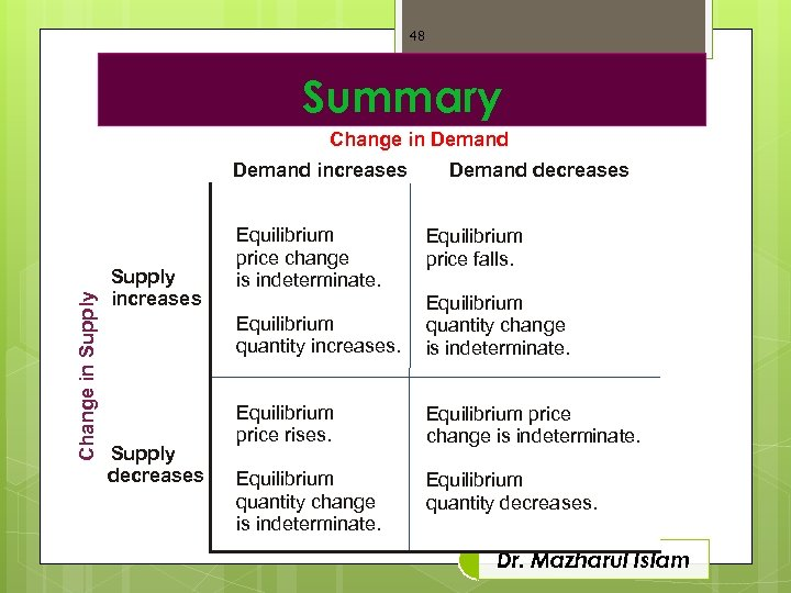 48 Summary Change in Demand Change in Supply Demand increases Supply increases Equilibrium price