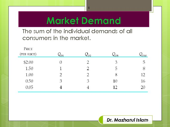 6 Market Demand The sum of the individual demands of all consumers in the