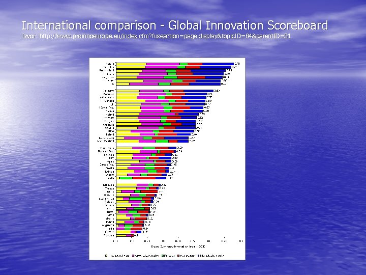 International comparison - Global Innovation Scoreboard Izvor: http: //www. proinnoeurope. eu/index. cfm? fuseaction=page. display&topic.