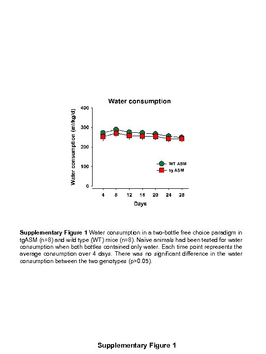Supplementary Figure 1 Water consumption in a two-bottle free choice paradigm in tg. ASM