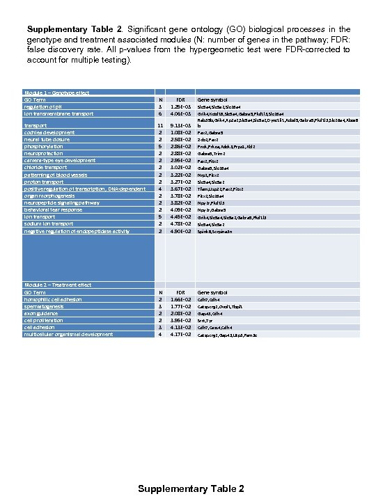 Supplementary Table 2. Significant gene ontology (GO) biological processes in the genotype and treatment