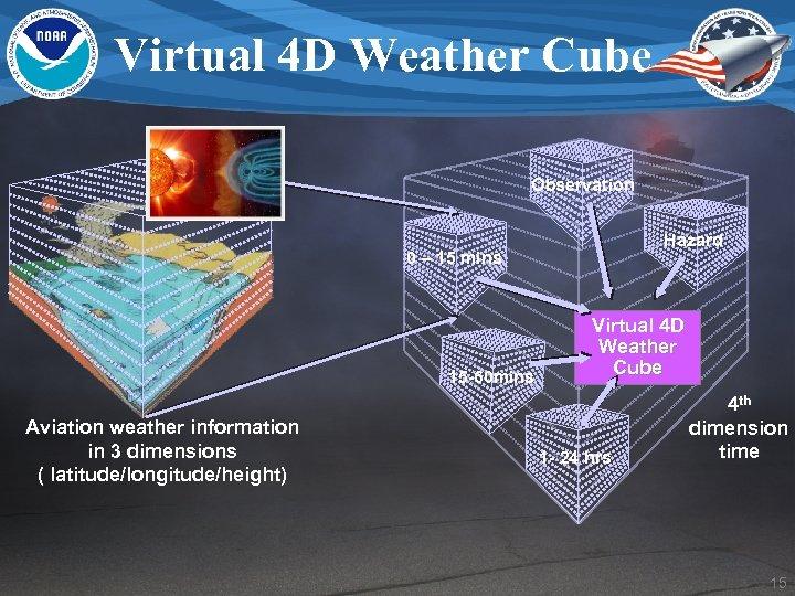 Virtual 4 D Weather Cube Observation Hazard 0 – 15 mins 15 -60 mins