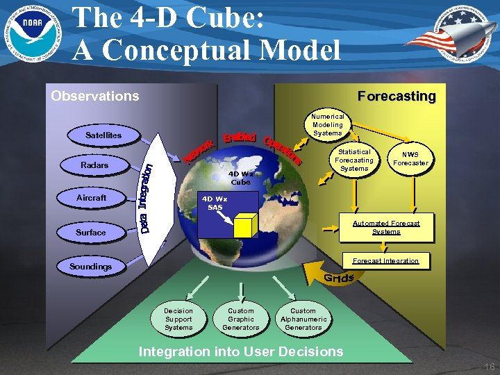The 4 -D Cube: A Conceptual Model Observations Forecasting Numerical Modeling Systems Satellites Radars