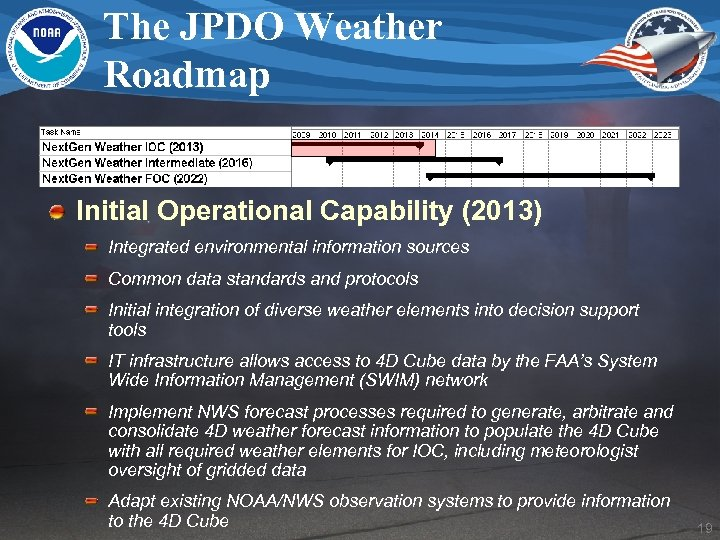 The JPDO Weather Roadmap Initial Operational Capability (2013) Integrated environmental information sources Common data