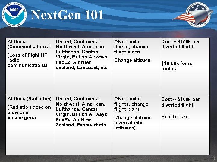 Next. Gen 101 Airlines (Communications) United, Continental, Northwest, American, Lufthansa, Qantas Virgin, British Airways,
