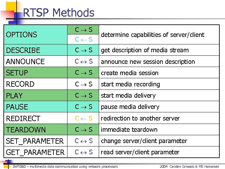 RTSP Methods OPTIONS C S determine capabilities of server/client DESCRIBE C S get description