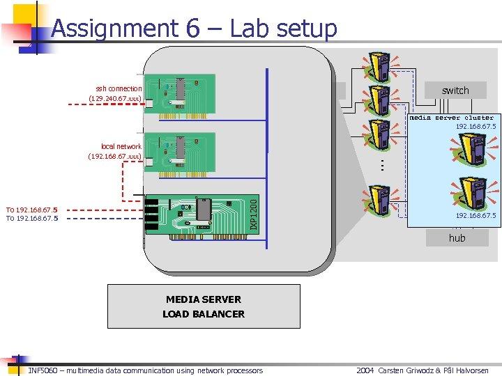 Assignment 6 – Lab setup IXP lab ssh connection (129. 240. 67. xxx) switch