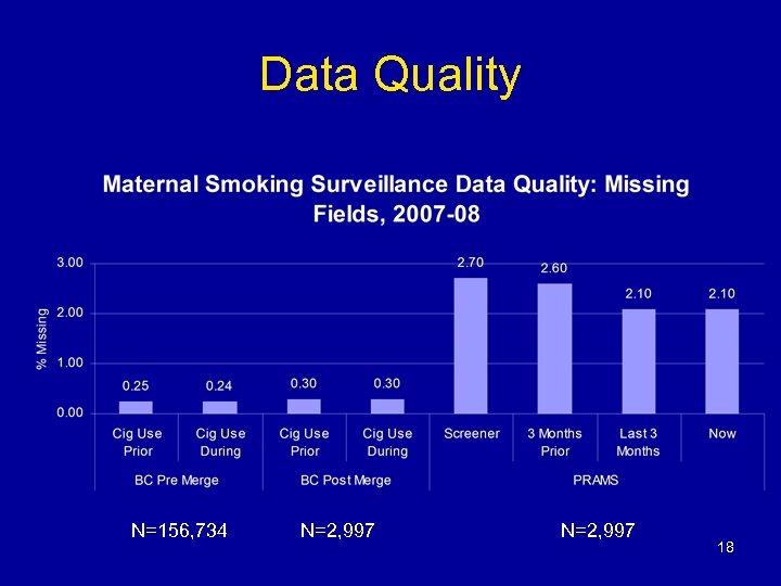 Data Quality N=156, 734 N=2, 997 18