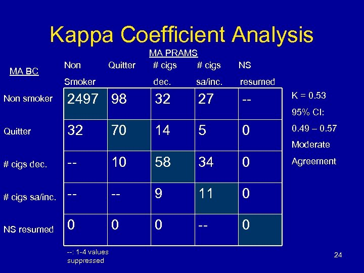 Kappa Coefficient Analysis MA BC Non Quitter Smoker Non smoker MA PRAMS # cigs