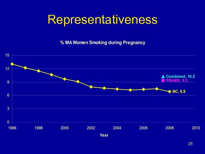 Representativeness 25