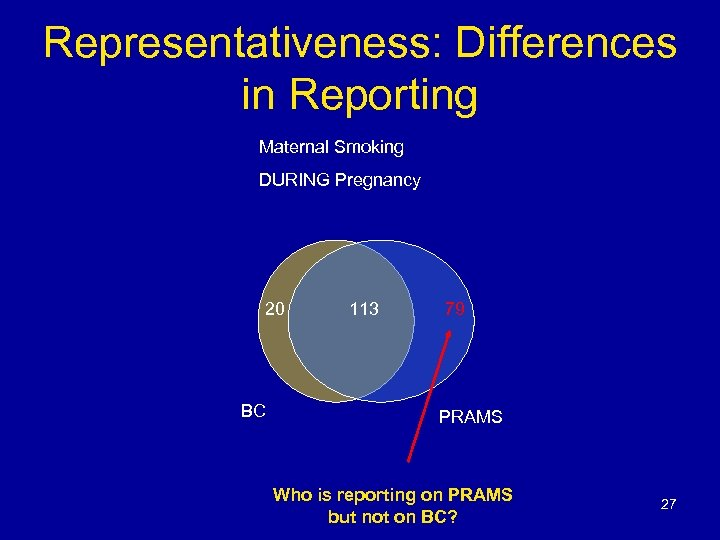 Representativeness: Differences in Reporting Maternal Smoking DURING Pregnancy 20 BC 113 79 PRAMS Who