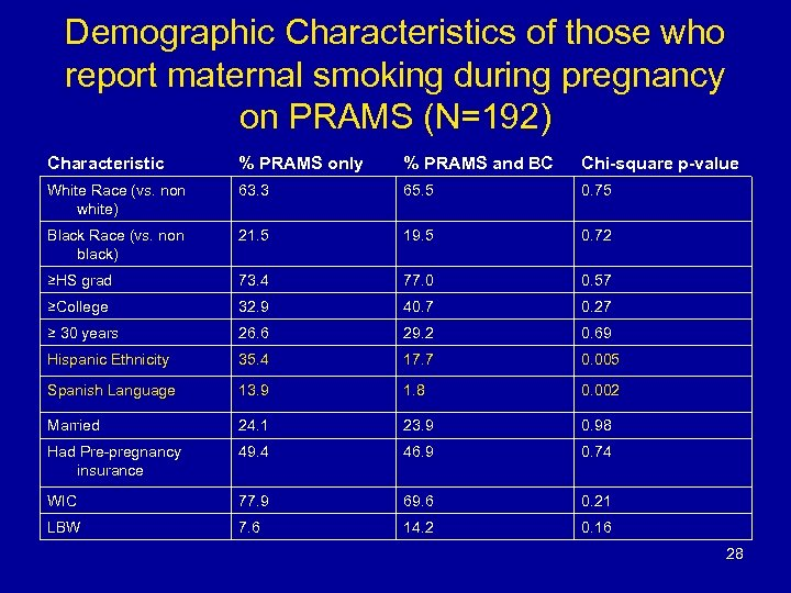 Demographic Characteristics of those who report maternal smoking during pregnancy on PRAMS (N=192) Characteristic