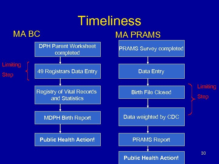 Timeliness MA BC MA PRAMS DPH Parent Worksheet completed PRAMS Survey completed 49 Registrars