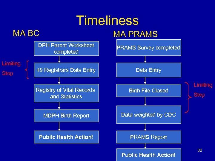 Timeliness MA BC MA PRAMS DPH Parent Worksheet completed PRAMS Survey completed 49 Registrars