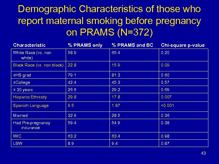Demographic Characteristics of those who report maternal smoking before pregnancy on PRAMS (N=372) Characteristic