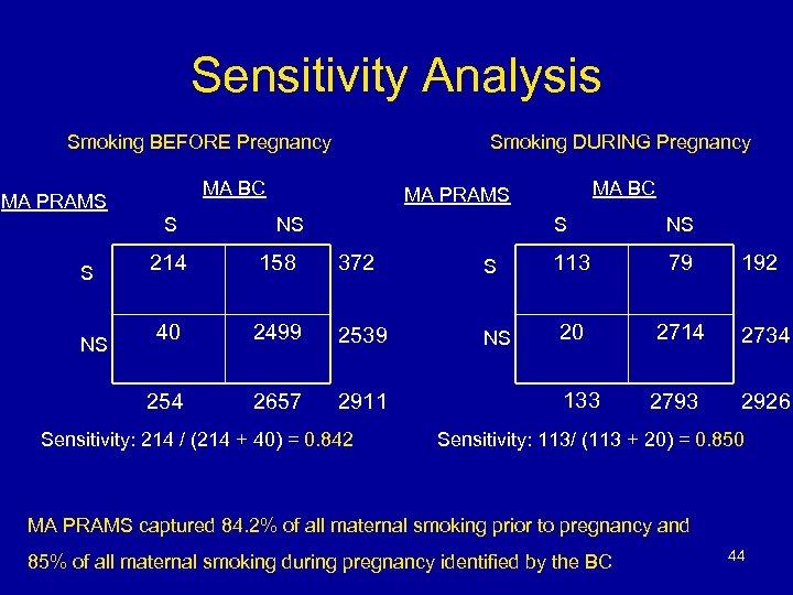 Sensitivity Analysis Smoking BEFORE Pregnancy Smoking DURING Pregnancy MA BC MA PRAMS S NS