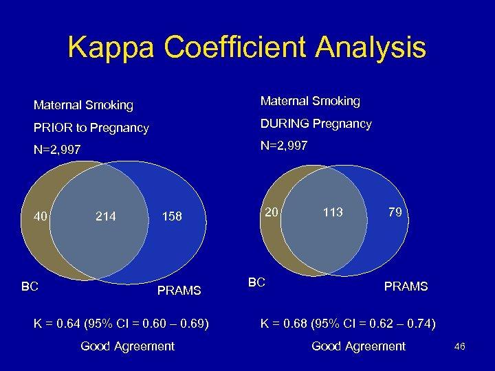 Kappa Coefficient Analysis Maternal Smoking PRIOR to Pregnancy DURING Pregnancy N=2, 997 40 BC