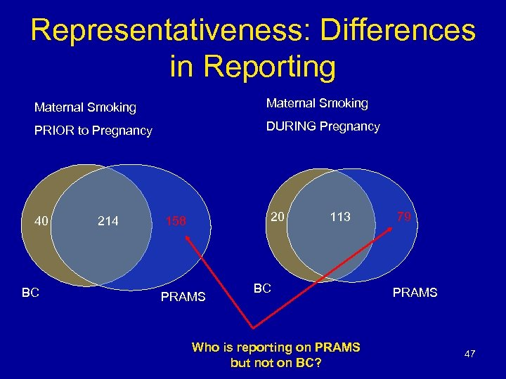 Representativeness: Differences in Reporting Maternal Smoking PRIOR to Pregnancy DURING Pregnancy 40 BC 214