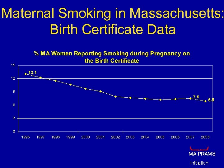 Maternal Smoking in Massachusetts: Birth Certificate Data MA PRAMS 8 initiation