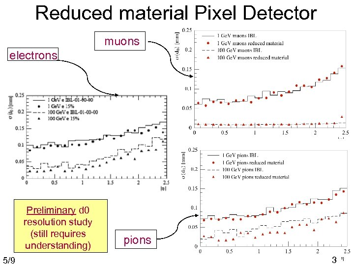 Reduced material Pixel Detector muons electrons Preliminary d 0 resolution study (still requires understanding)