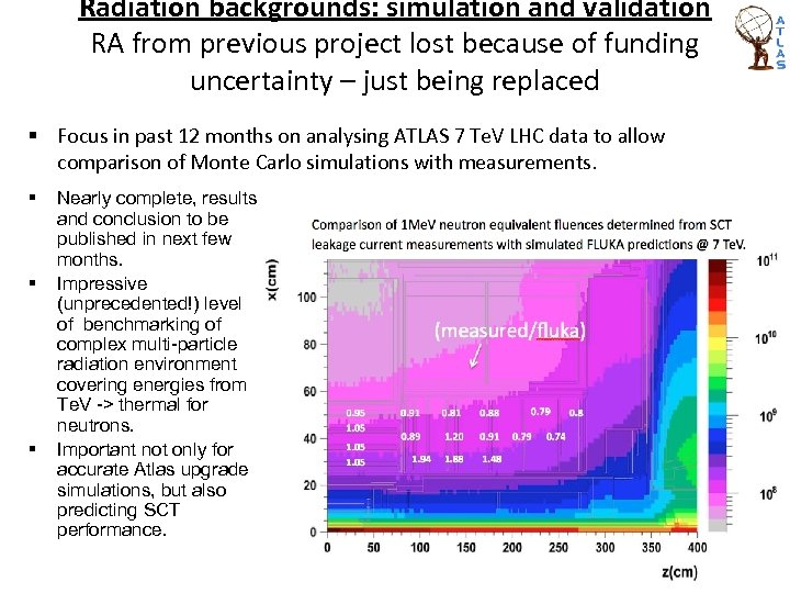 Radiation backgrounds: simulation and validation RA from previous project lost because of funding uncertainty