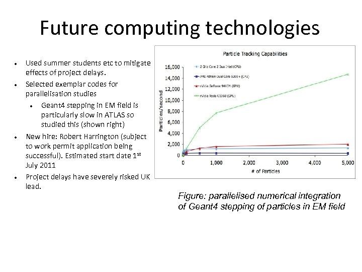 Future computing technologies Used summer students etc to mitigate effects of project delays. Selected