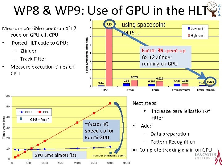 WP 8 & WP 9: Use of GPU in the HLT Measure possible speed-up