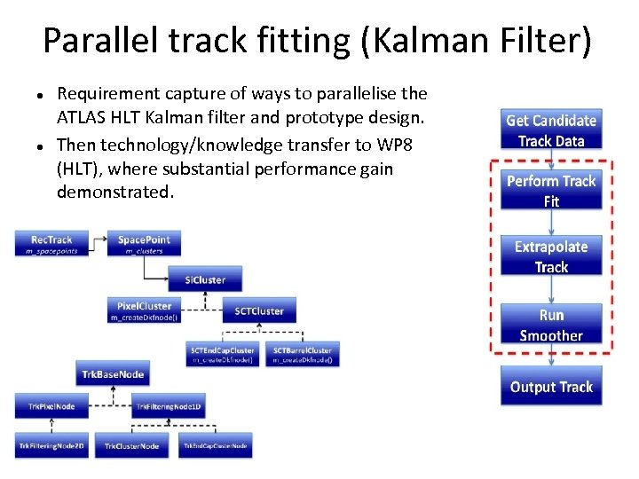 Parallel track fitting (Kalman Filter) Requirement capture of ways to parallelise the ATLAS HLT
