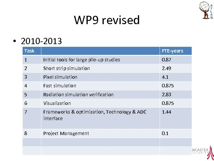 WP 9 revised • 2010 -2013 Task FTE-years 1 Initial tools for large pile-up